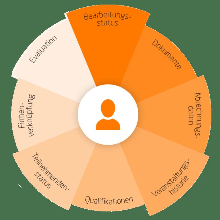 ANTRAGO berufsbildung - Teilnehmenden Funktionen