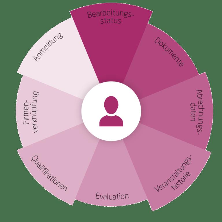 ANTRAGO kompetenz - Teilnehmenden Funktionen