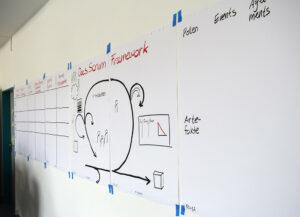 Es wird bunt: Wände und Fenster dienen ebenso als Arbeitsplatz, um die neugewonnenen Erkenntnisse zusammenzufassen.
