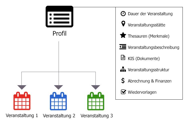 ANTRAGO Funktionsweise von Veranstaltungsprofilen