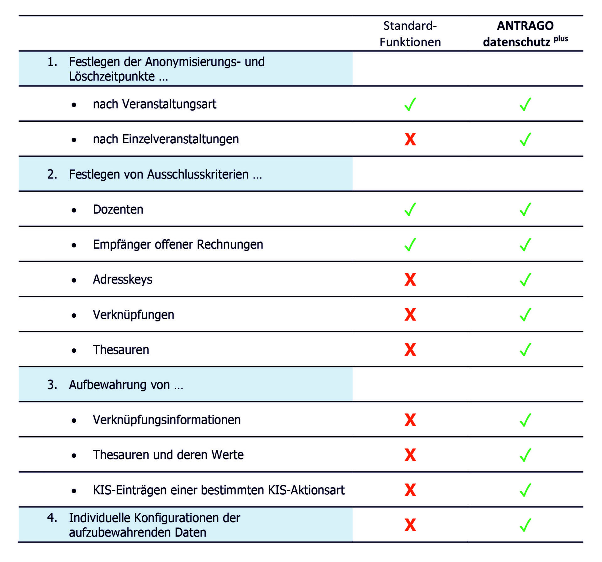 Vergleich Datenschutzfunktionen in ANTRAGO