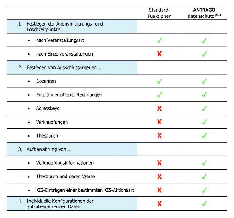 Vergleichstabelle zum Datenschutz in ANTRAGO
