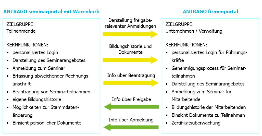 Funktionen im Rahmen des Genehmigungsworkflows im ANTRAGO firmenportal